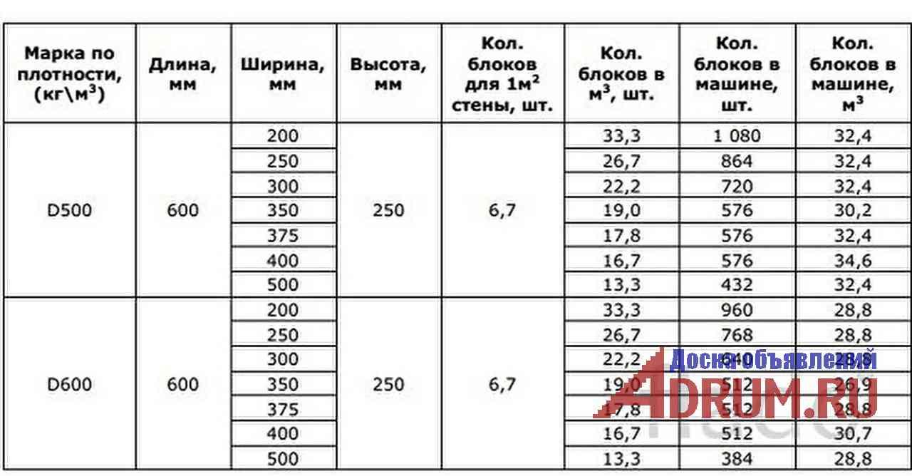 Смесь клеевая для блоков Бонолит ГОСТ 31386-2008. в Москвe, фото 1